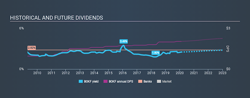 NasdaqGS:BOKF Historical Dividend Yield, February 7th 2020