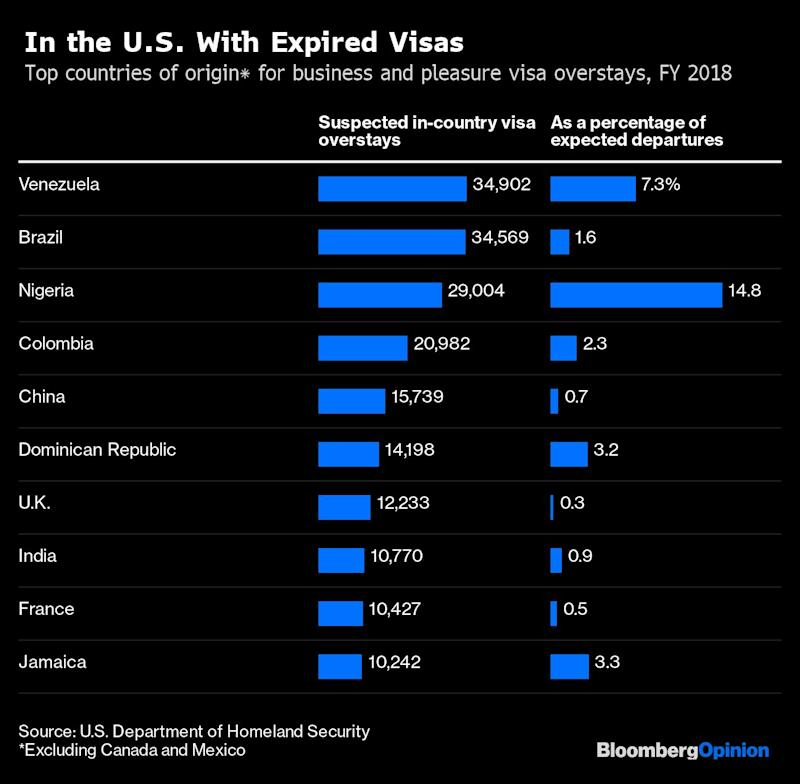 U.S. Could Actually Use More Nigerian Immigrants