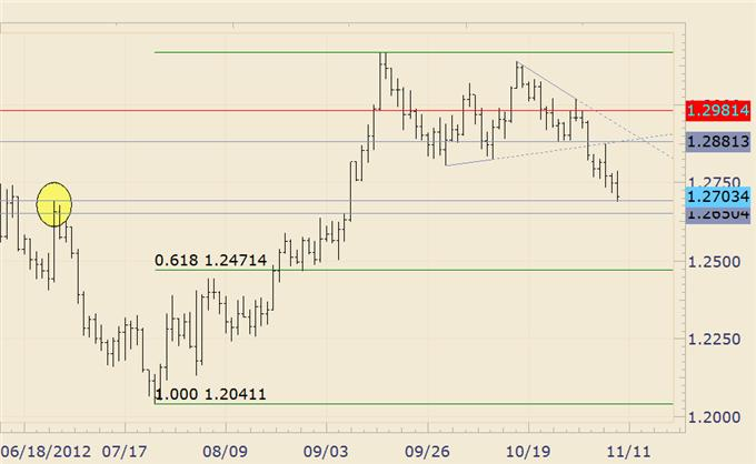 FOREX_Technical_Analysis_USDJPY_Responsive_to_Key_Support__body_eurusd.png, FOREX Technical Analysis: USDJPY Responsive to Key Support