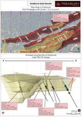 Figure 2: Plan Map showing new gold results at Goldlund and long section highlighting results near main PEA pit shell. (CNW Group/Treasury Metals Inc.)