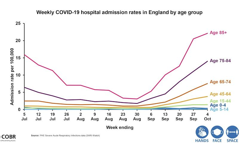 rise in hospital admissions by age