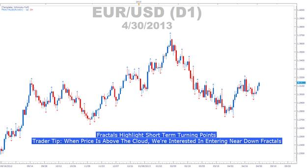 Learn_Forex_EURGBP_Ichimoku_Sell_Signal_body_Picture_1.png, A Price Action Tip for Trading Ichimoku Well