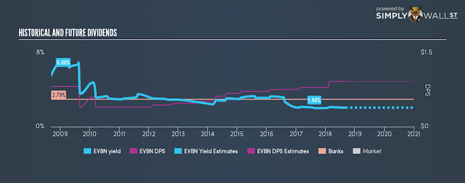 AMEX:EVBN Historical Dividend Yield September 6th 18