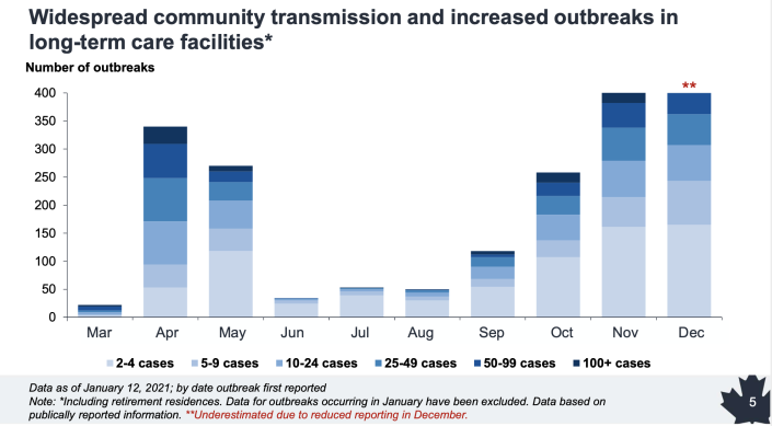 Long-term care COVID-19 outbreaks (Public Health Agency of Canada)