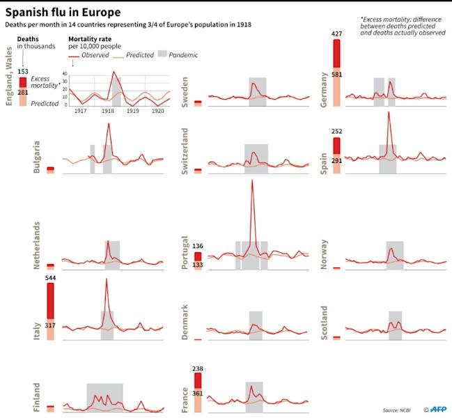 Deaths from Spanish flu in 14 European countries, from 1917 to 1921