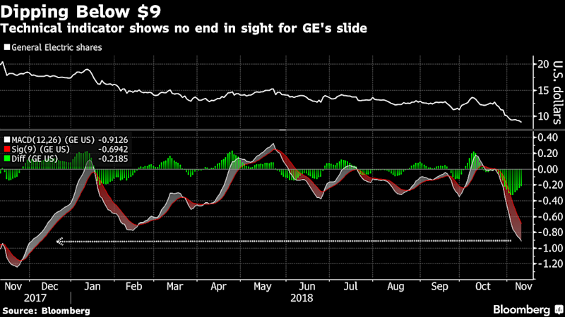 GE Shares Still Don't Sufficiently Reflect Facts, JPMorgan Says