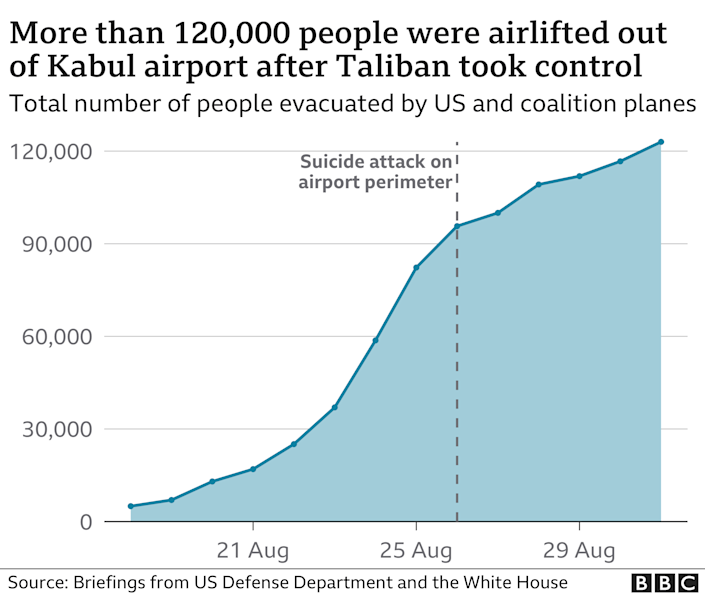 Chart showing the cumulative number of people evacuated from Kabul airport since the 14 August
