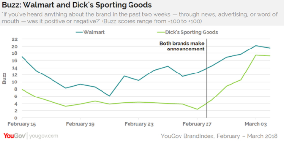 """""""Buzz"""" scores jumped for Walmart and Dick's after they tightened rules for gun purchases on Feb. 28. Source: YouGov BrandIndex"""