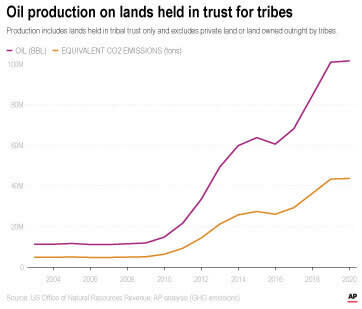 Cart shows oil production on lands held in trust for tribes.
