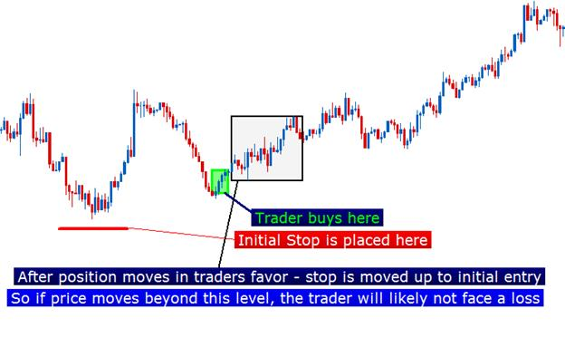 how_to_set_stops_body_Picture_1.png, Learn Forex: How to Set Stops
