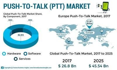 Push To Talk Market Size, Share and Global Industry Trend Forecast till 2025