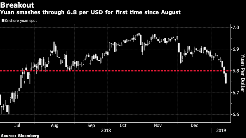 Yuan Weaponization Threat Fades on Biggest Rally Since 2005