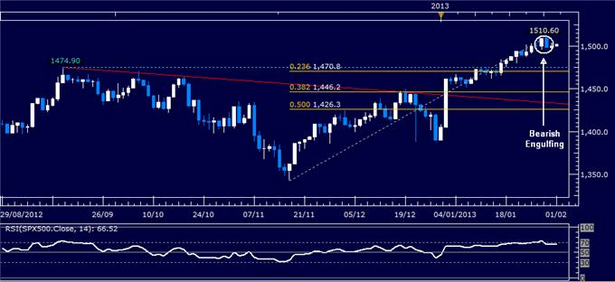 Forex_Analysis_Dollar_SP_500_Stall_Before_Key_US_Ecoomic_Data_body_Picture_3.png, Dollar, S&P 500 Stall Before Key US Ecoomic Data