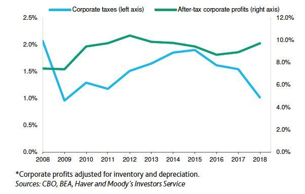 Corporate profits are surging--but tax revenue from businesses is going the other direction.