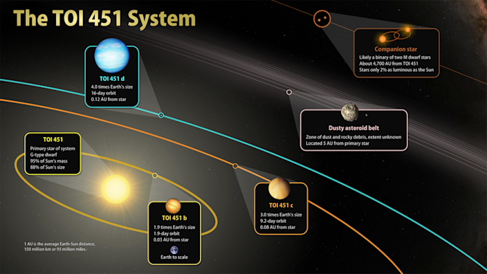This illustration sketches out the main features of TOI 451, a triple-planet system located 400 light-years away in the constellation Eridanus. / Credit: NASA's Goddard Space Flight Center