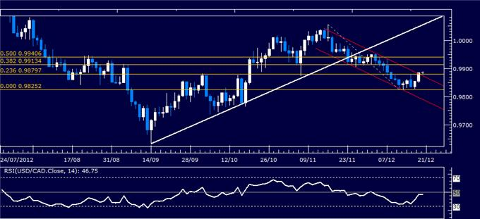 Forex_Analysis_USDCAD_Classic_Technical_Report_12.20.2012_body_Picture_1.png, Forex Analysis: USD/CAD Classic Technical Report 12.20.2012