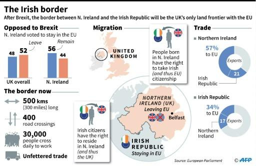 There are no checks on the border between the British province of Northern Ireland and its southern neighbour