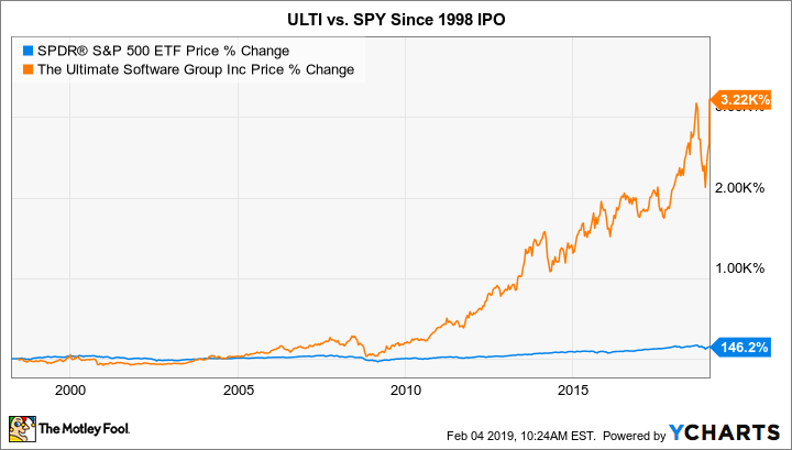 Why The Ultimate Software Group Is Skyrocketing Today