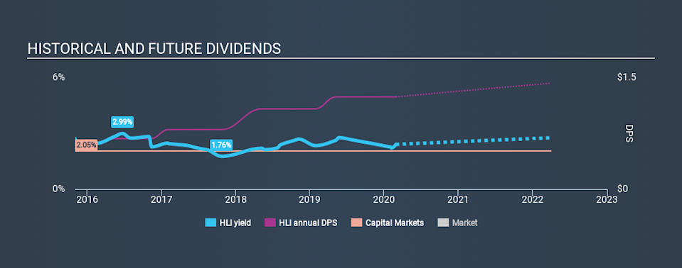 NYSE:HLI Historical Dividend Yield, February 28th 2020
