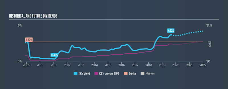 NYSE:KEY Historical Dividend Yield, August 22nd 2019