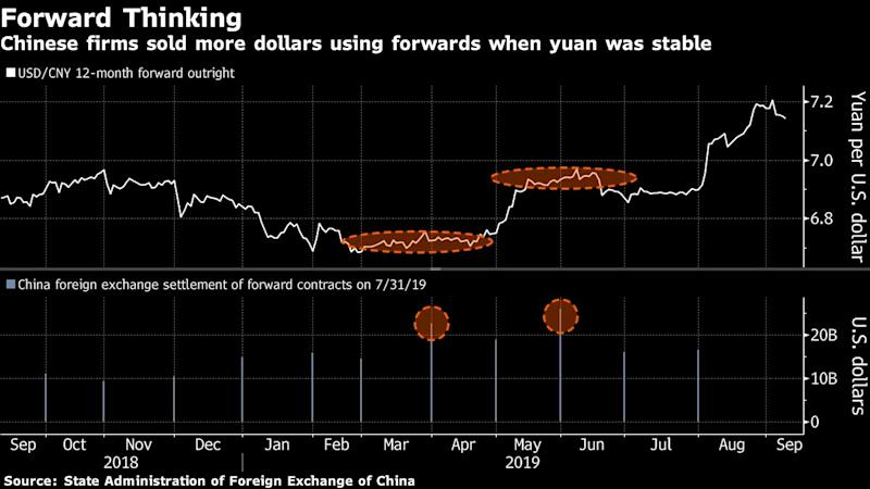 Chinese Exporters Cut Currency Hedges in Sign of Yuan Pessimism