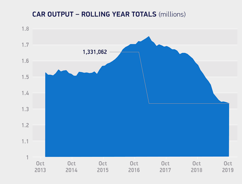 UK Car Production Continues To Fall In