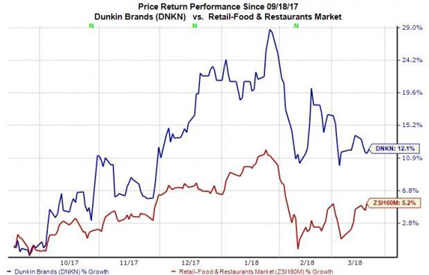 Dunkin' Brands' (DNKN) loyalty program and refranchising strategy is leading to the company's bottom-line growth.