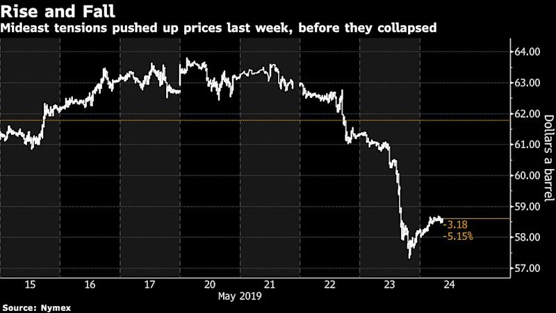Trump Sparks Oil Rally With Iran Tension, Then Rout With Trade War
