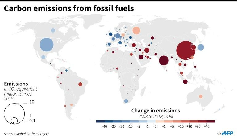 World carbon emissions in 2018 and changes from 2008