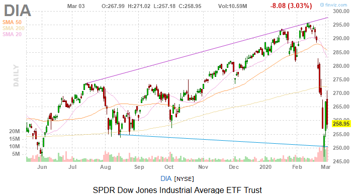 Dow Jones Today: Misery Returns as Fed Cuts Fail to Save the Day