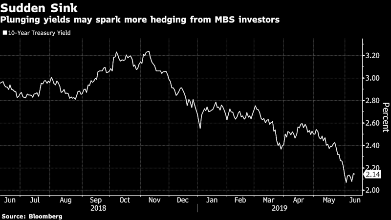 Treasury Yields May Take Another Step Down Thanks to Mortgages