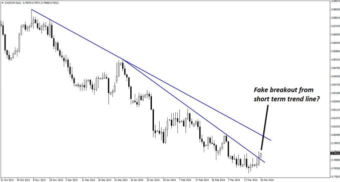 Price action on the daily chart of CAD/CHF has broken above a declining trend line in what could be a false breakout.