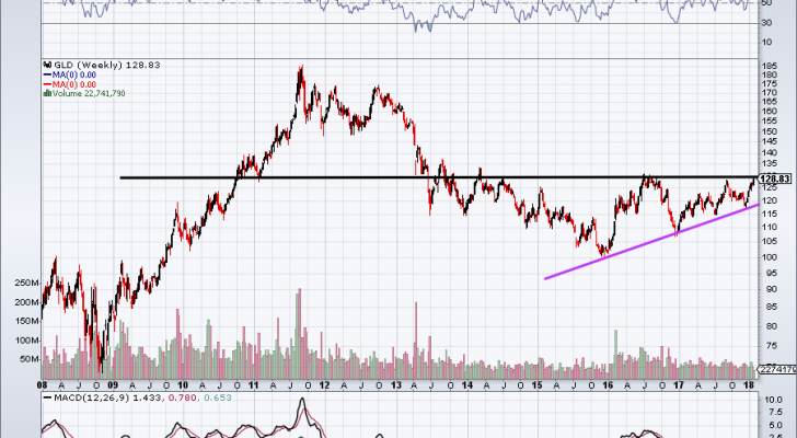chart of GLD stock price