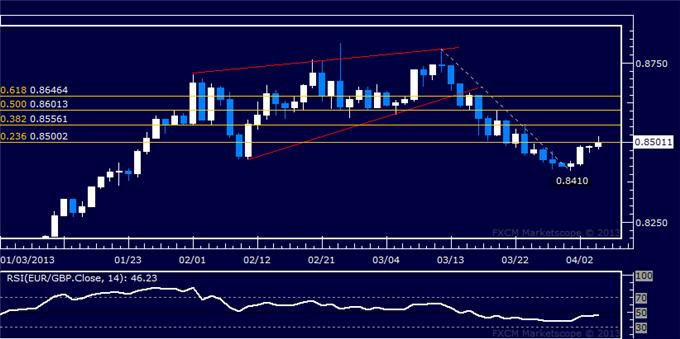 Forex_EURGBP_Technical_Analysis_04.04.2013_body_Picture_5.png, EUR/GBP Technical Analysis 04.04.2013