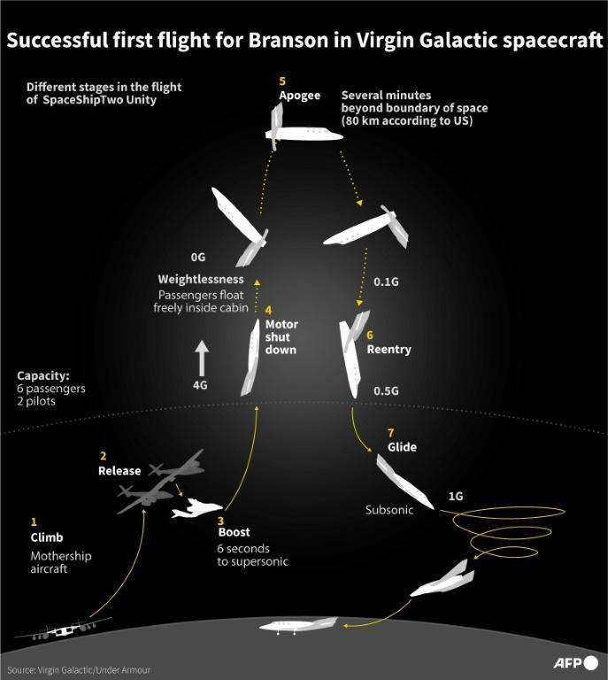 Graphic showing flight stages of Virgin Galactic after billionaire owner Richard Branson made a successful first space flight