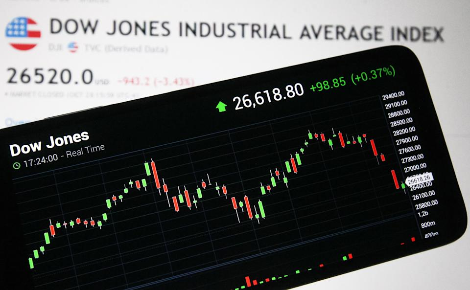 UKRAINE - 2020/10/29: In this photo illustration the Dow Jones Industrial Average index displayed on a smartphone screen. Stock market indexes sharply dropped as investors nervously looked at elevating coronavirus case counts in the US and Europe, as media reported. (Photo Illustration by Pavlo Gonchar/SOPA Images/LightRocket via Getty Images)