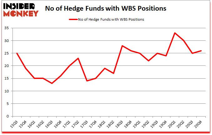 Is WBS A Good Stock To Buy?