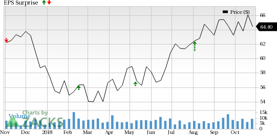 Ameren (AEE) is seeing favorable earnings estimate revision activity and has a positive Zacks Earnings ESP heading into earnings season.