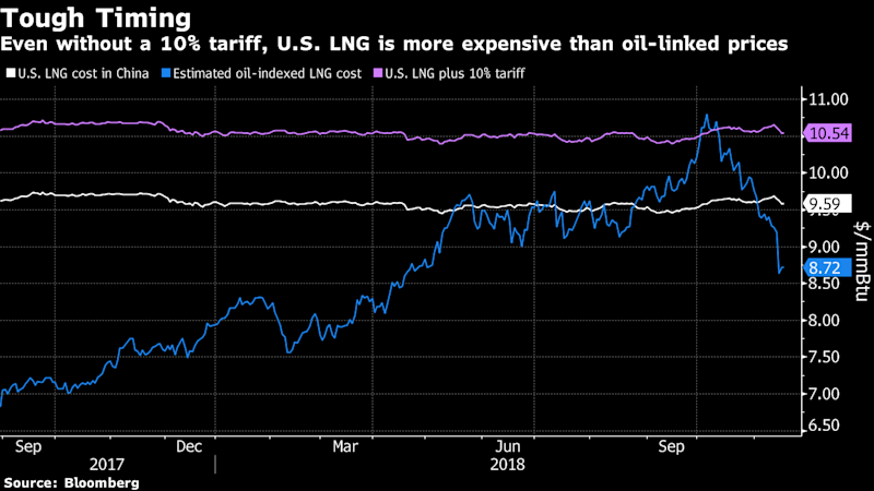 Truce or Not, U.S. Soy And LNG Look Unappetizing Now for China