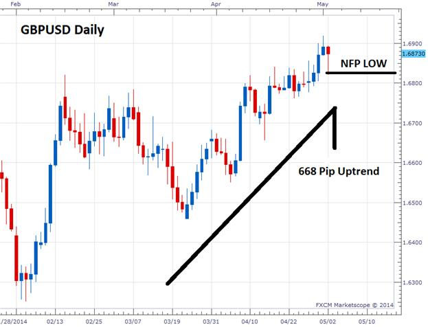 GBPUSD Sentiment Remains Extreme Post NFP