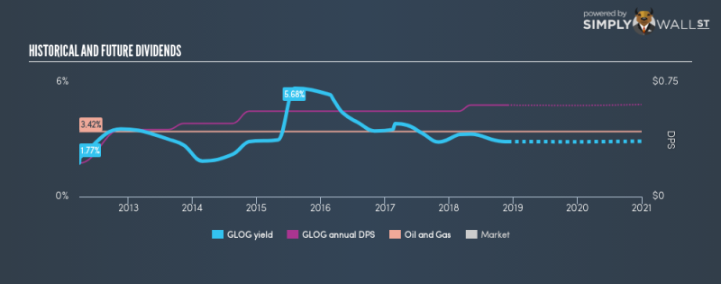 NYSE:GLOG Historical Dividend Yield December 2nd 18