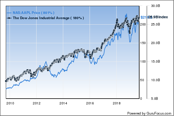Warren Buffett's Top 7 Holdings as of His 89th Birthday