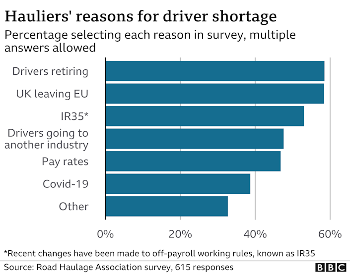 Survey findings about why there are driver shortages