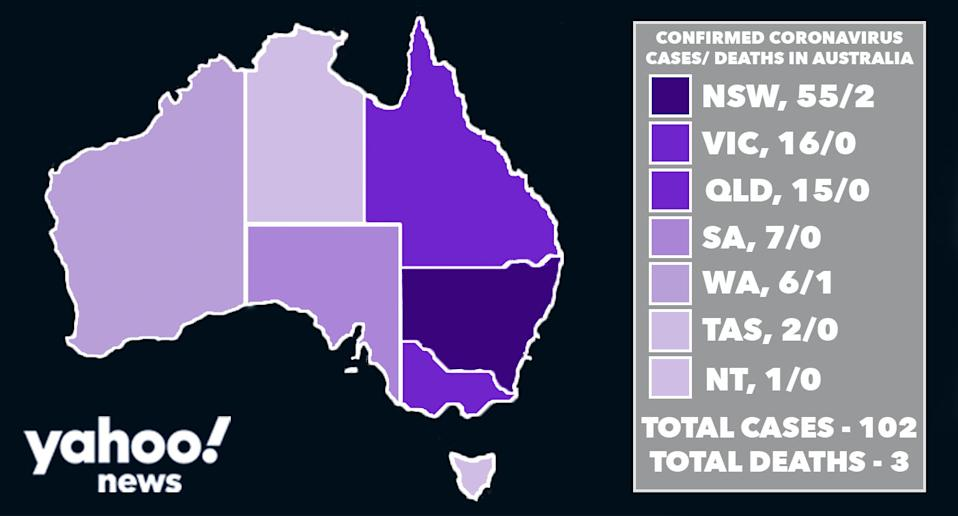 There are now more than 100 cases of coronavirus in Australia. Source: Yahoo News Australia