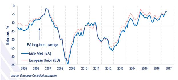 Euro-Zone Consumer Confidence Misses Expectations in May