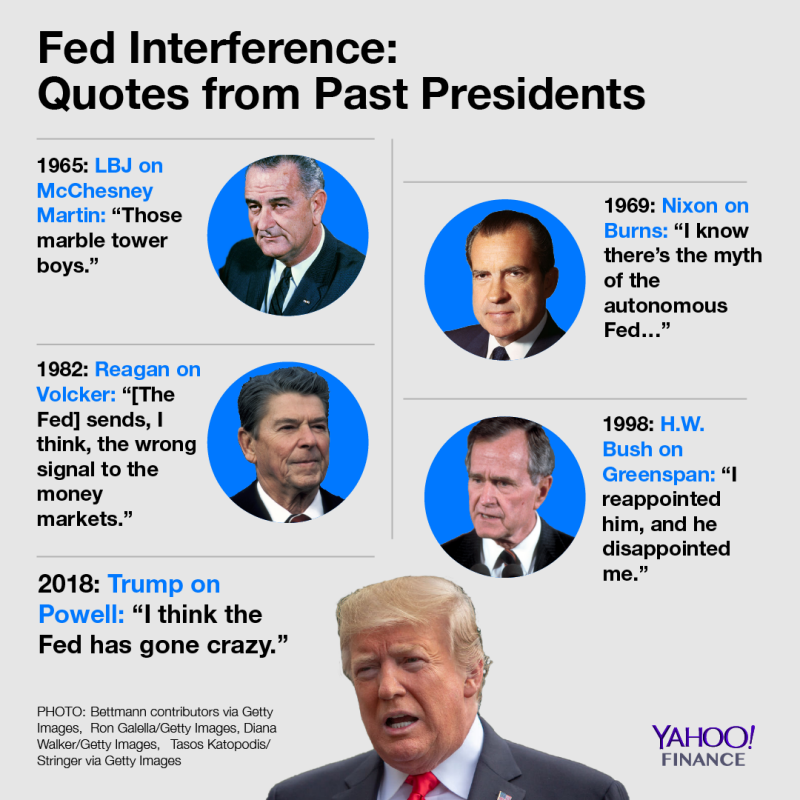 The Fed has come under attack from past presidents.
