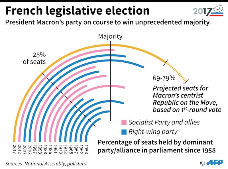 The first-round parliament vote suggests Macron will finish with a substantial parliamentary majority (AFP Photo/Thomas SAINT-CRICQ)