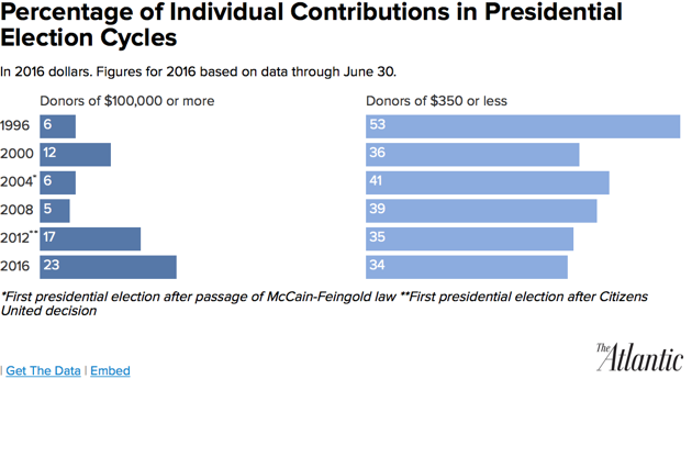 Small-dollar donors have been celebrated in this election. Senator Bernie Sanders mounted a surprisingly competitive primary campaign fueled by their contributions and promoted his reliance on their dollars as a signature campaign issue. Donald Trump, too, has attracted legions of small-dollar contributors: Although major Republican donors appear divided over Trump, he has had more success with small donors than any prior Republican nominee, raising as much as $100 million from individuals giving less than $200 each. But with Sanders' campaign having ended in defeat, and Trump's nearing its conclusion, does 2016 really herald a new age of small-donor influence in politics?