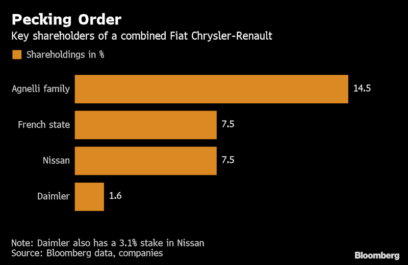 Nissan may pay big price for resistance to FCA-Renault merger