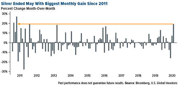 silver ended may 2020 with the biggest monthly gain since 2011
